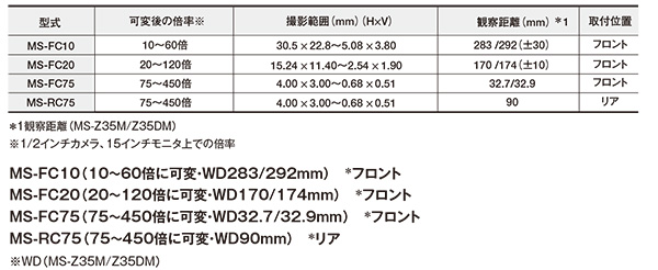 変倍アダプタ MS-FC10/MS-FC20/ MS-FC25/MS-FC75/ MS-RC75