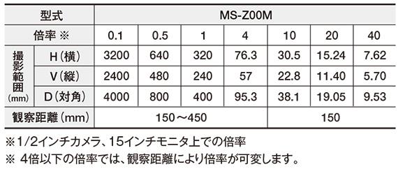 低倍率ズームレンズ(0~40倍) MS-Z00M