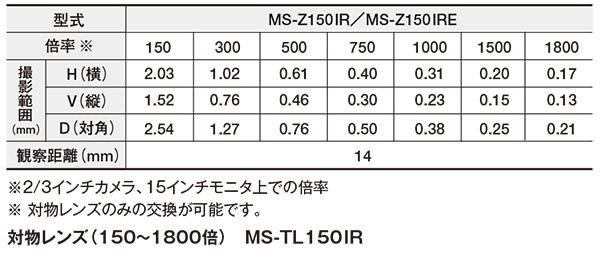 赤外ズームレンズ(150~1800倍)(マニュアル/電動) MS-Z150IR/Z150IRE