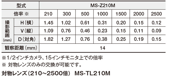 高倍率ズームレンズ(210~2500倍) MS-Z210M