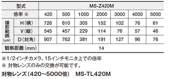 高倍率ズームレンズ(420~5000倍) MS-Z420M